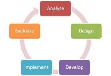 instructional_systems_design_model