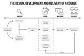 WWA_schedule_design_development_and_delivery_course